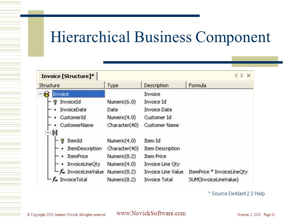October 2, 2003 Page 23© Copyright 2003 Andrew Novick All rights reserved www.NovickSoftware.com Hierarchical Business Component * Source DeKlarit 2.2 Help