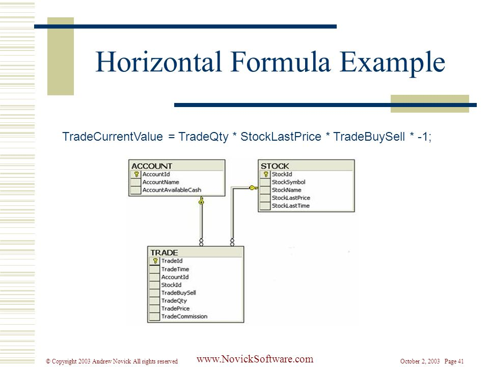 October 2, 2003 Page 41© Copyright 2003 Andrew Novick All rights reserved www.NovickSoftware.com Horizontal Formula Example TradeCurrentValue = TradeQty * StockLastPrice * TradeBuySell * -1;