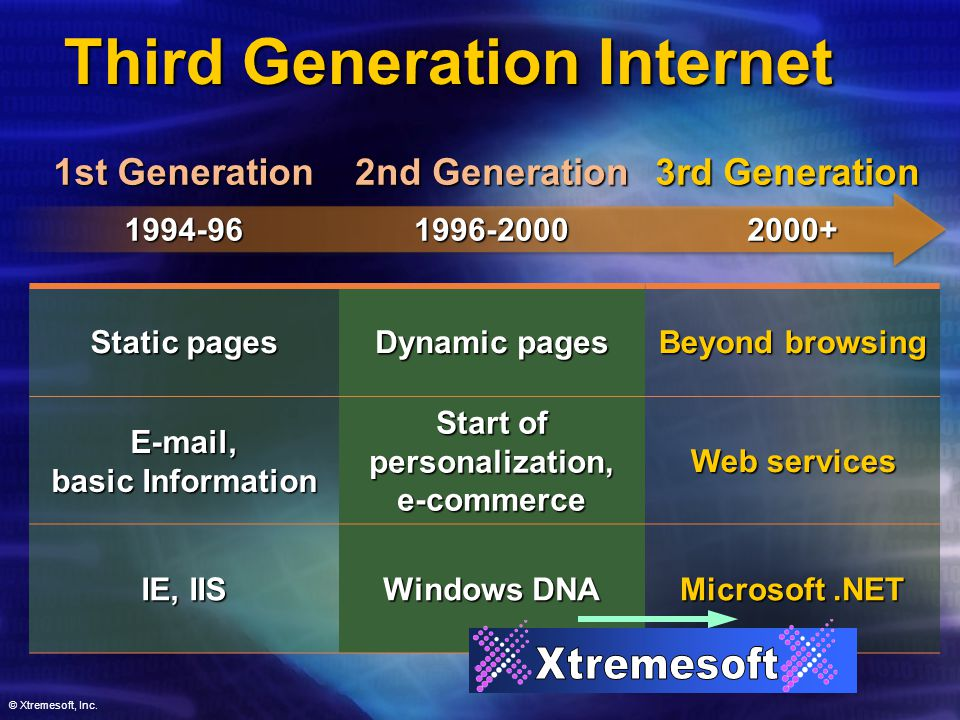 Third Generation Internet 1st Generation 1994-96 2nd Generation 1996-2000 Static pages Dynamic pages E-mail, basic Information Start of personalization, e-commerce IE, IIS Windows DNA 3rd Generation 2000+ Beyond browsing Web services Microsoft.NET © Xtremesoft, Inc.