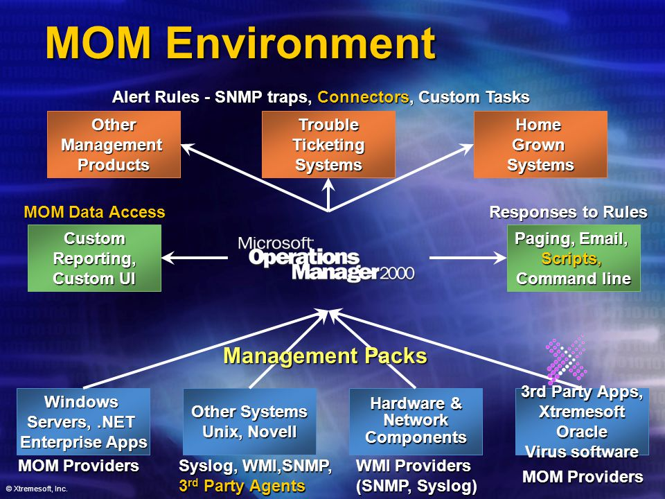 © Xtremesoft, Inc. MOM Environment TroubleTicketingSystems Paging, Email, Scripts, Command line Other Systems Unix, Novell Alert Rules - SNMP traps, C
