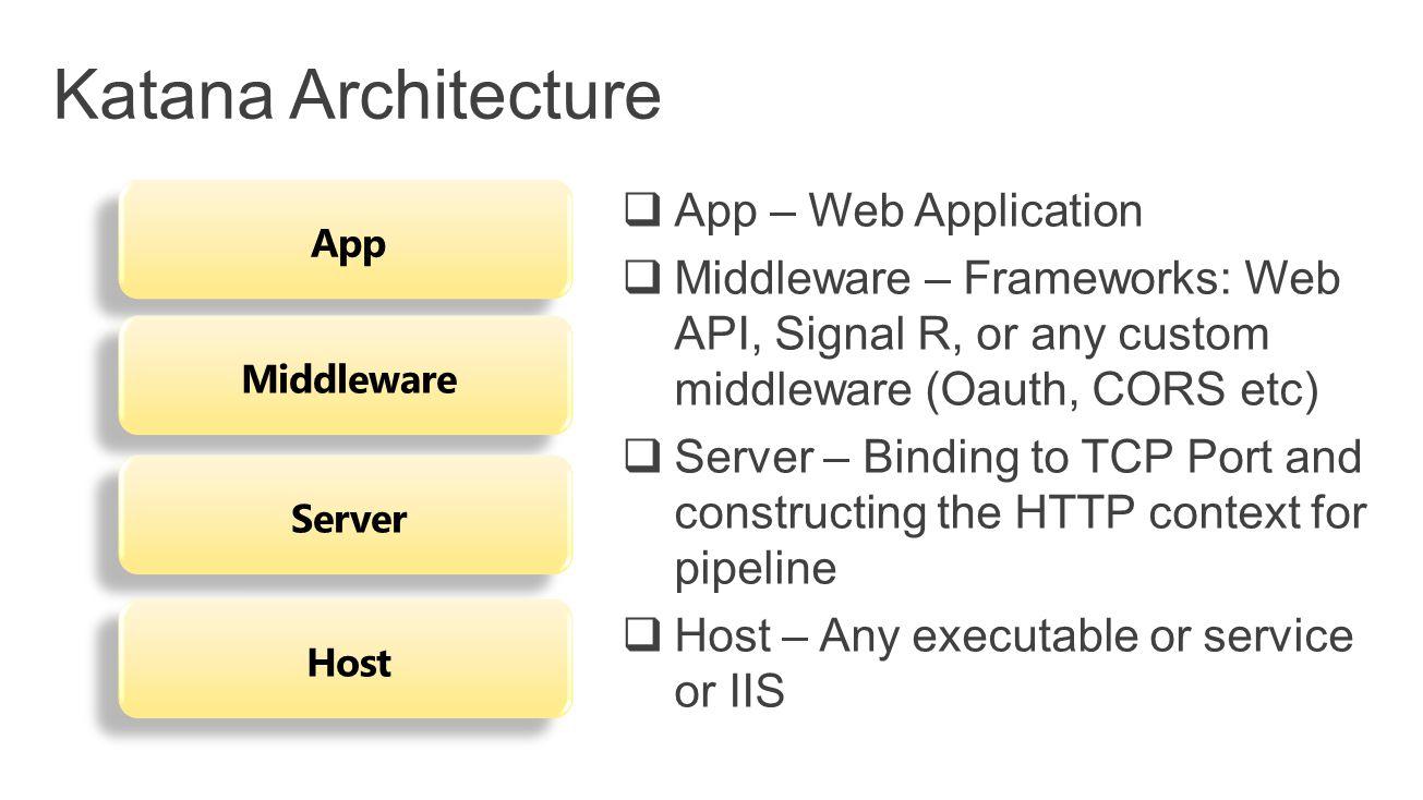 App Middleware Server Host