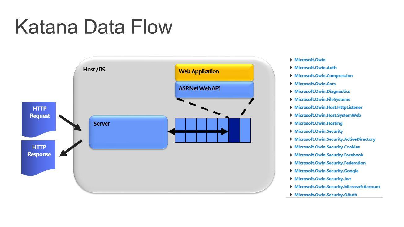 Host / IIS Server ASP.Net Web API Web Application