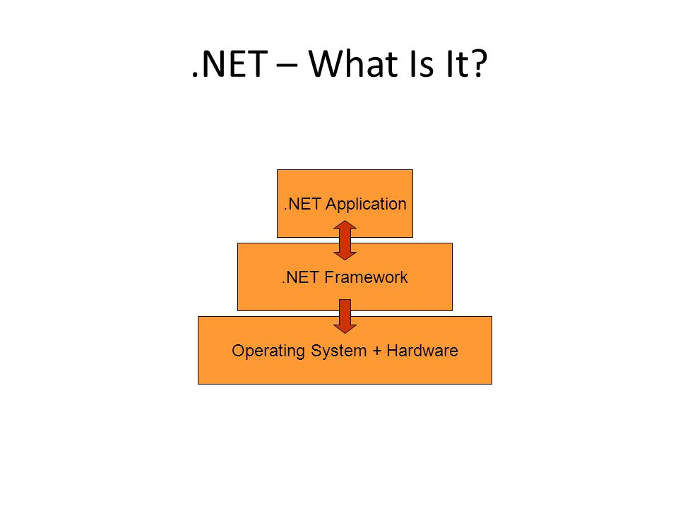.NET – What Is It Operating System + Hardware.NET Framework.NET Application