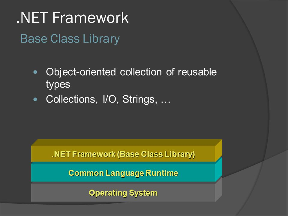 .NET Framework Base Class Library Operating System Common Language Runtime.NET Framework (Base Class Library) Object-oriented collection of reusable types Collections, I/O, Strings, …