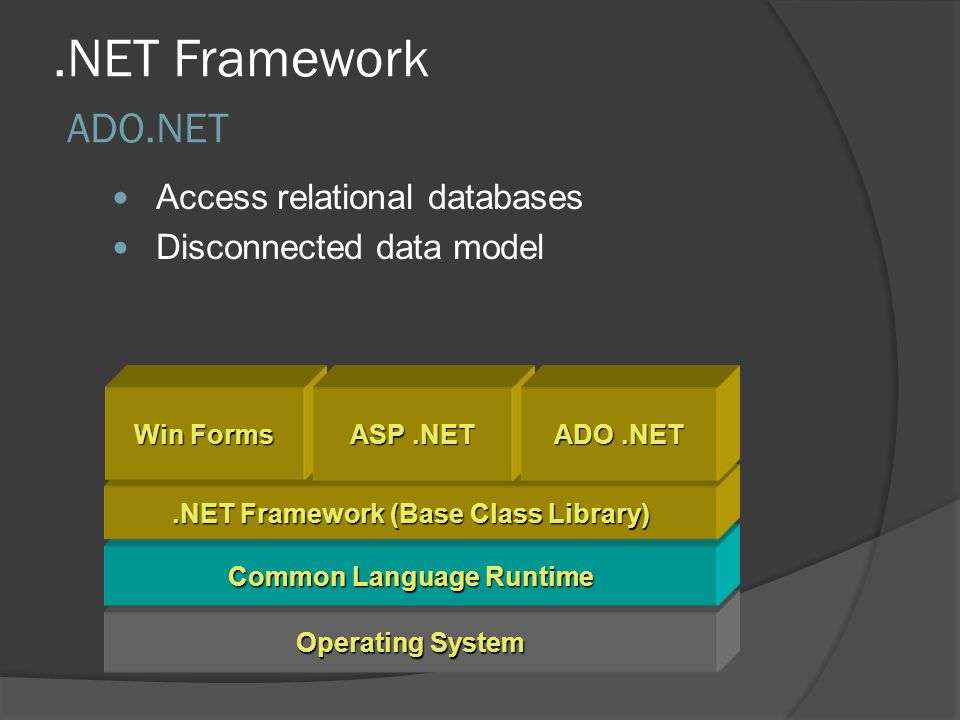 .NET Framework ADO.NET Operating System Common Language Runtime.NET Framework (Base Class Library) Access relational databases Disconnected data model Win Forms ASP.NET ADO.NET