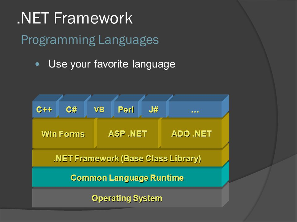 .NET Framework Programming Languages Operating System Common Language Runtime.NET Framework (Base Class Library) Use your favorite language Win Forms ASP.NET ADO.NET C++C#VBPerlJ#…