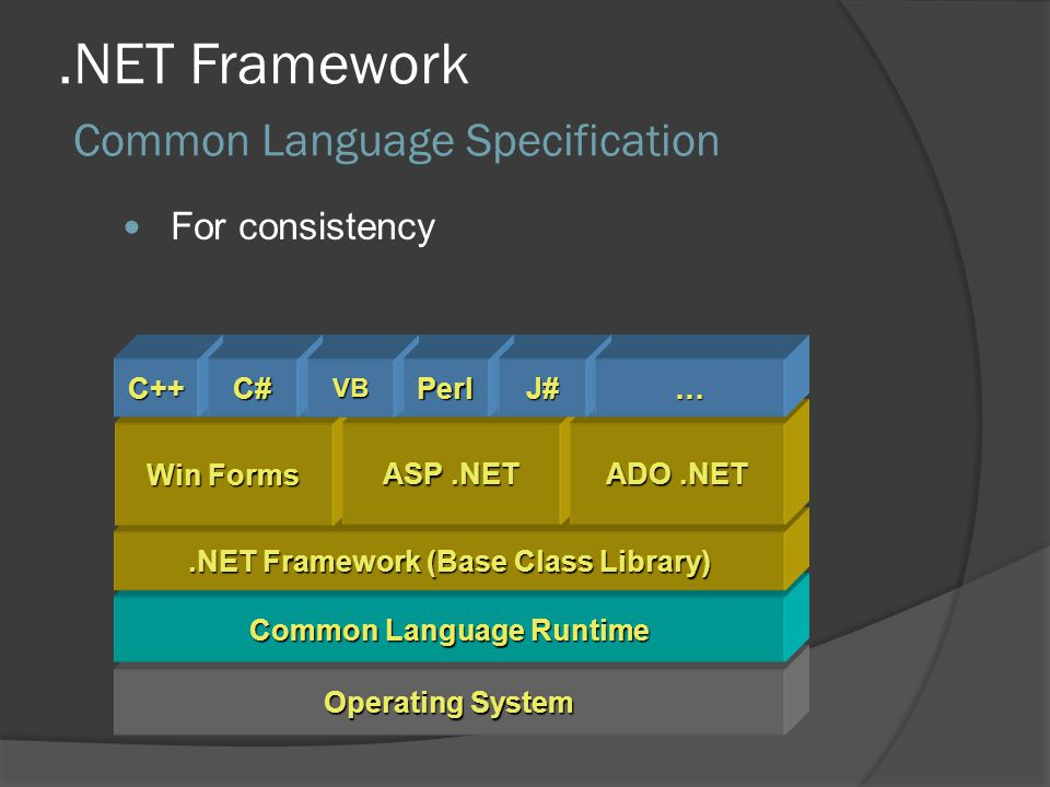 .NET Framework Common Language Specification Operating System Common Language Runtime.NET Framework (Base Class Library) Win Forms ASP.NET ADO.NET Common Language Specification C++C#VBPerlJ#… For consistency