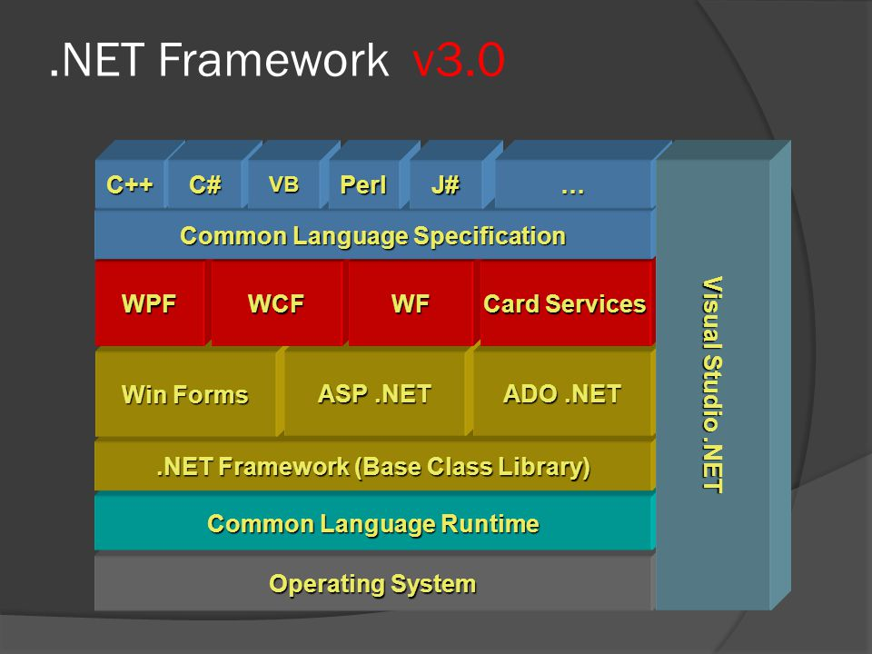 .NET Framework v3.0 Operating System Common Language Runtime.NET Framework (Base Class Library) Win Forms ASP.NET ADO.NET WPFWCFWF Card Services Common Language Specification C++C#VBPerlJ#… Visual Studio.NET