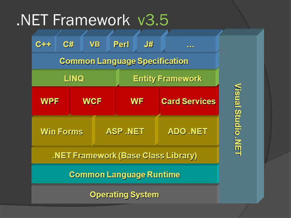 .NET Framework v3.5 Operating System Common Language Runtime.NET Framework (Base Class Library) Win Forms ASP.NET ADO.NET WPFWCFWF Card Services LINQ Entity Framework Common Language Specification C++C#VBPerlJ#… Visual Studio.NET