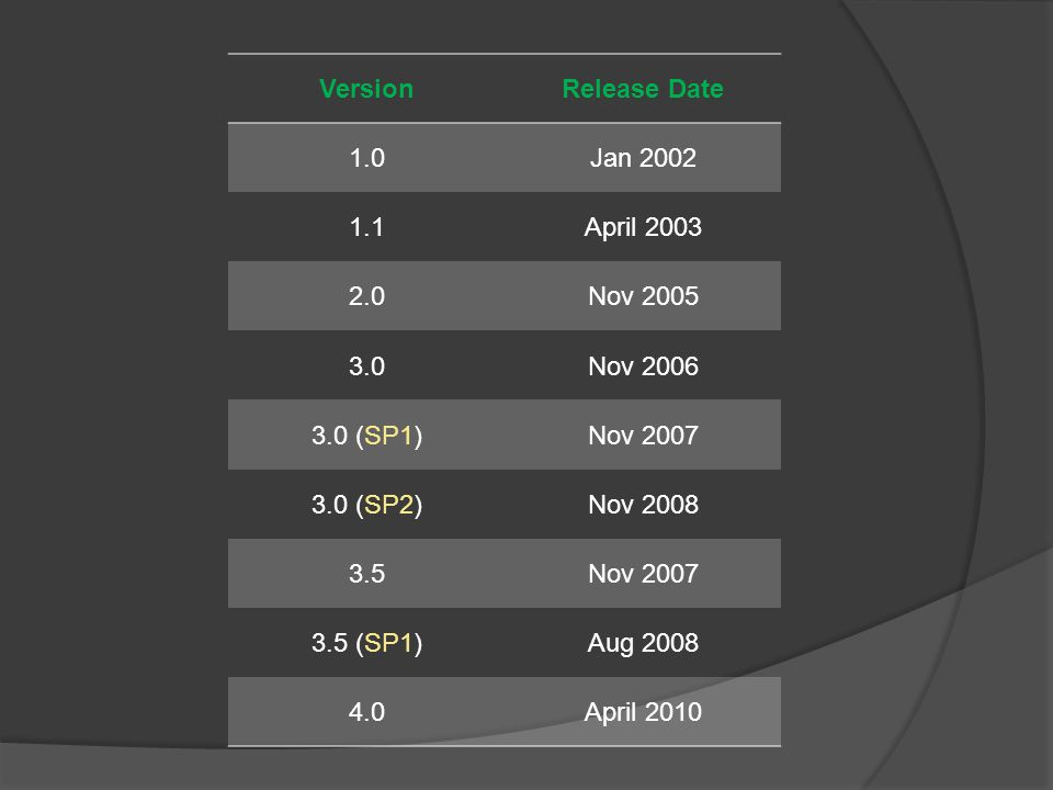 VersionRelease Date 1.0Jan April Nov Nov (SP1)Nov (SP2)Nov Nov (SP1)Aug April 2010