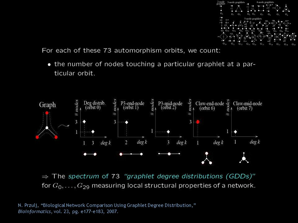 N.Przulj, Biological Network Comparison Using Graphlet Degree Distribution, Bioinformatics, vol.