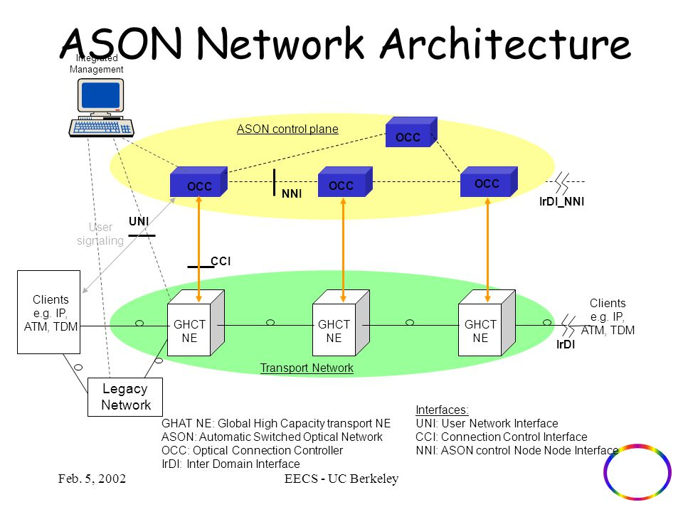 Feb. 5, 2002EECS - UC Berkeley ASON Network Architecture GHAT NE: Global High Capacity transport NE ASON: Automatic Switched Optical Network OCC: Opti