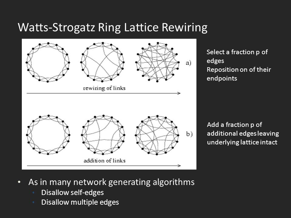 Watts-Strogatz Ring Lattice Rewiring As in many network generating algorithms Disallow self-edges Disallow multiple edges Select a fraction p of edges Reposition on of their endpoints Add a fraction p of additional edges leaving underlying lattice intact