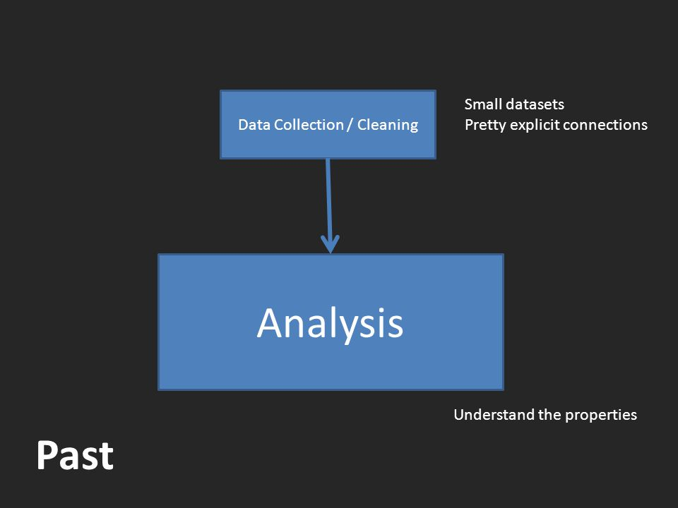Data Collection / Cleaning Analysis Small datasets Pretty explicit connections Understand the properties Past