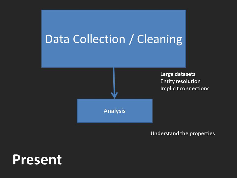 Data Collection / Cleaning Analysis Large datasets Entity resolution Implicit connections Understand the properties Present