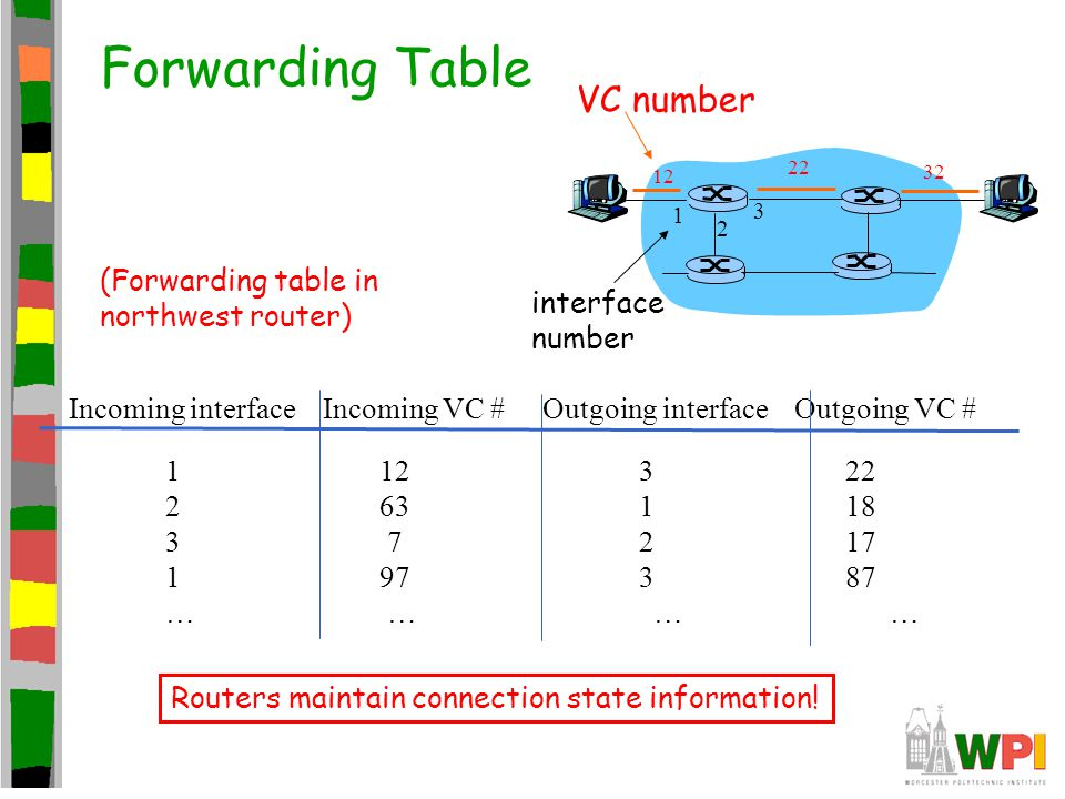 Forwarding Table 12 22 32 1 2 3 VC number interface number Incoming interface Incoming VC # Outgoing interface Outgoing VC # 1 12 3 22 2 63 1 18 3 7 2 17 1 97 3 87 … … (Forwarding table in northwest router) Routers maintain connection state information!