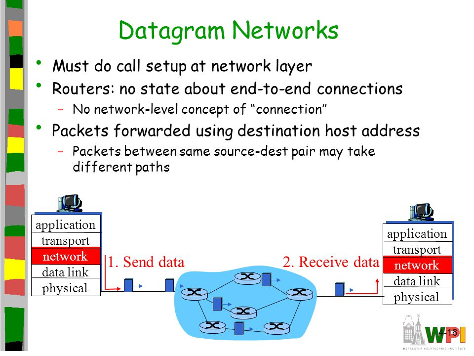 Network Layer4-16 Datagram Networks Must do call setup at network layer Routers: no state about end-to-end connections –No network-level concept of connection Packets forwarded using destination host address –Packets between same source-dest pair may take different paths application transport network data link physical application transport network data link physical 1.