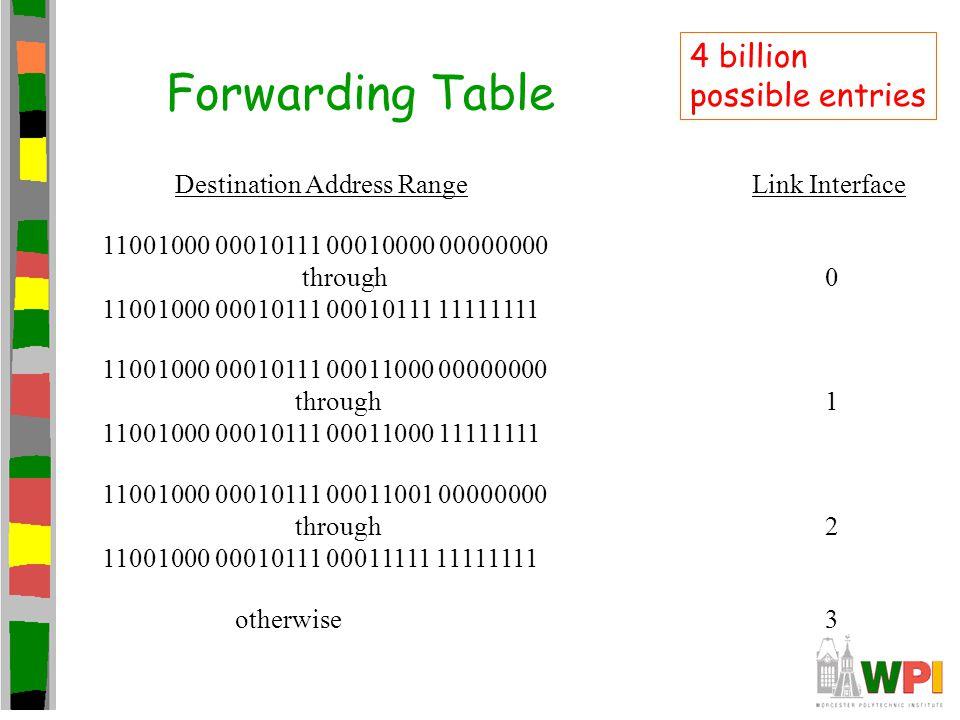 Forwarding Table Destination Address Range Link Interface 11001000 00010111 00010000 00000000 through 0 11001000 00010111 00010111 11111111 11001000 00010111 00011000 00000000 through 1 11001000 00010111 00011000 11111111 11001000 00010111 00011001 00000000 through 2 11001000 00010111 00011111 11111111 otherwise 3 4 billion possible entries