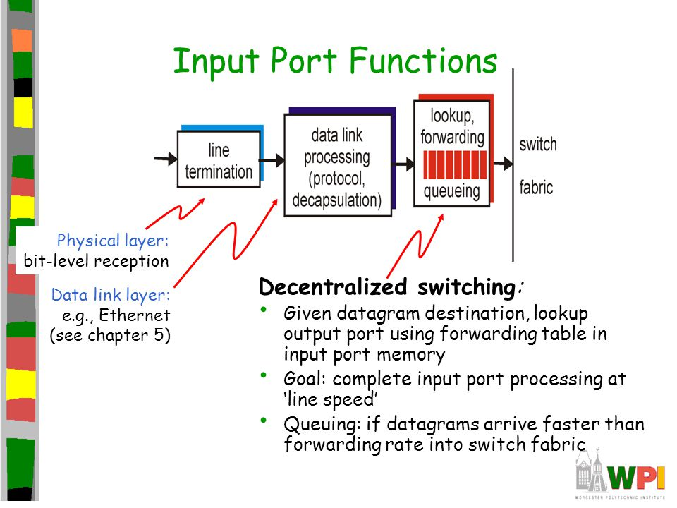 Input Port Functions Decentralized switching: Given datagram destination, lookup output port using forwarding table in input port memory Goal: complet