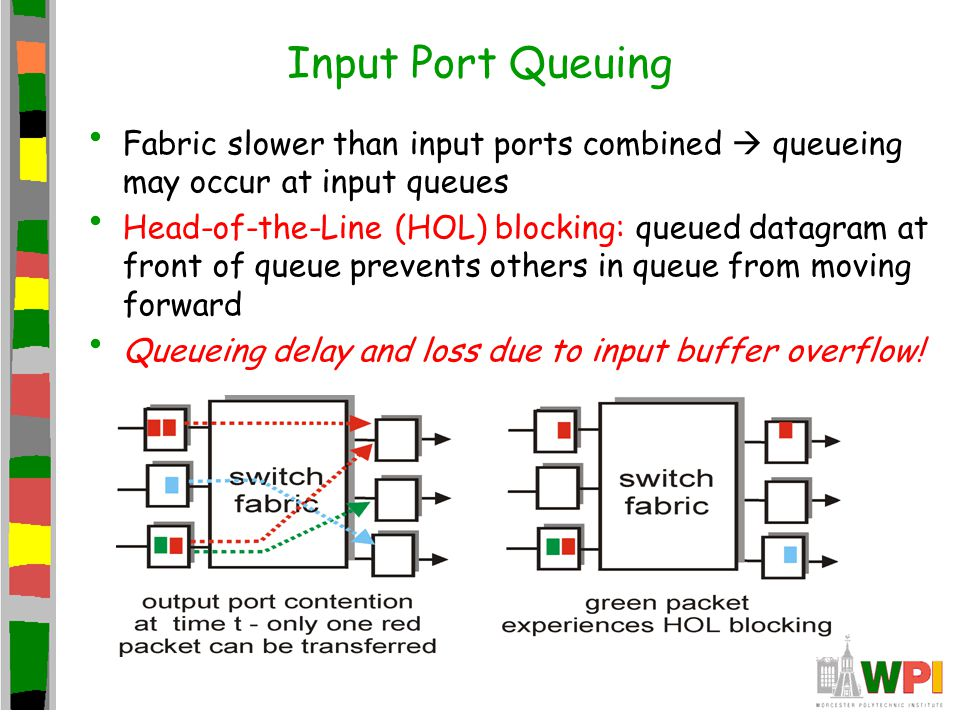Input Port Queuing Fabric slower than input ports combined  queueing may occur at input queues Head-of-the-Line (HOL) blocking: queued datagram at fr
