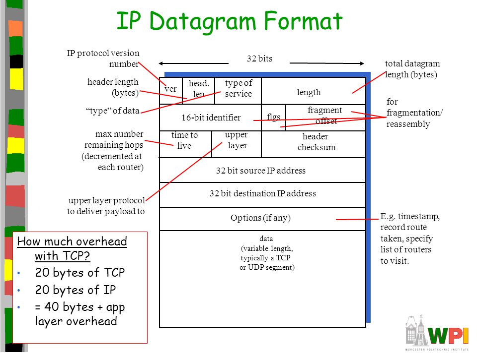 IP Datagram Format ver length 32 bits data (variable length, typically a TCP or UDP segment) 16-bit identifier header checksum time to live 32 bit source IP address IP protocol version number header length (bytes) max number remaining hops (decremented at each router) for fragmentation/ reassembly total datagram length (bytes) upper layer protocol to deliver payload to head.