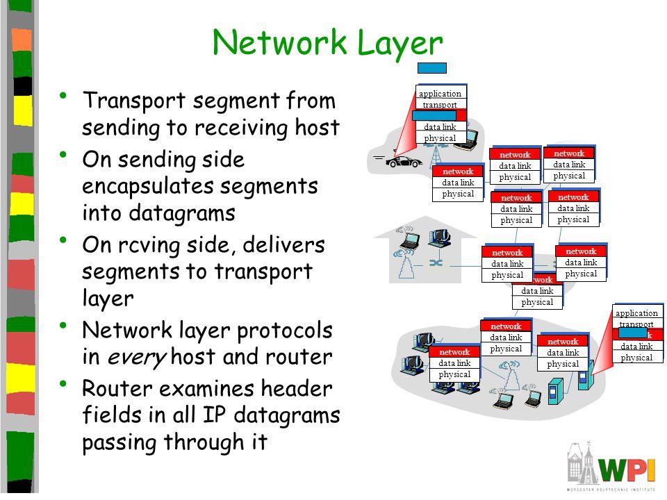 Network Layer Transport segment from sending to receiving host On sending side encapsulates segments into datagrams On rcving side, delivers segments