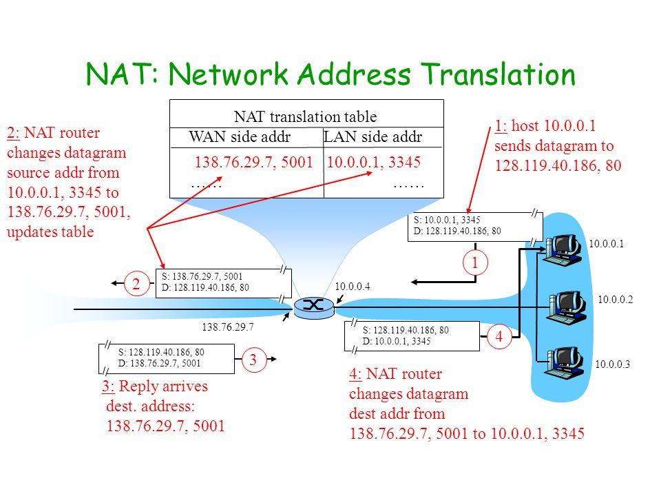 NAT: Network Address Translation 10.0.0.1 10.0.0.2 10.0.0.3 S: 10.0.0.1, 3345 D: 128.119.40.186, 80 1 10.0.0.4 138.76.29.7 1: host 10.0.0.1 sends data