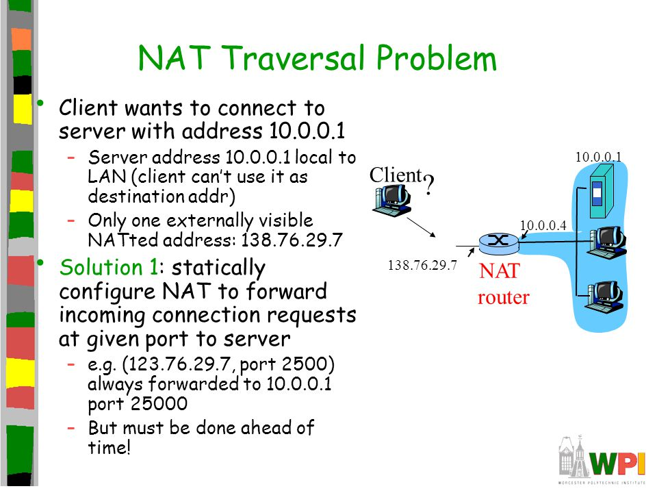 NAT Traversal Problem Client wants to connect to server with address 10.0.0.1 –Server address 10.0.0.1 local to LAN (client can't use it as destinatio