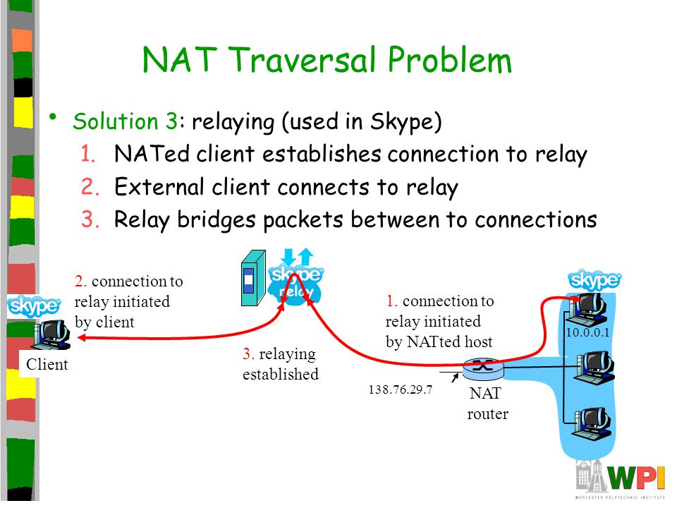 NAT Traversal Problem Solution 3: relaying (used in Skype) 1.NATed client establishes connection to relay 2.External client connects to relay 3.Relay bridges packets between to connections 138.76.29.7 Client 10.0.0.1 NAT router 1.