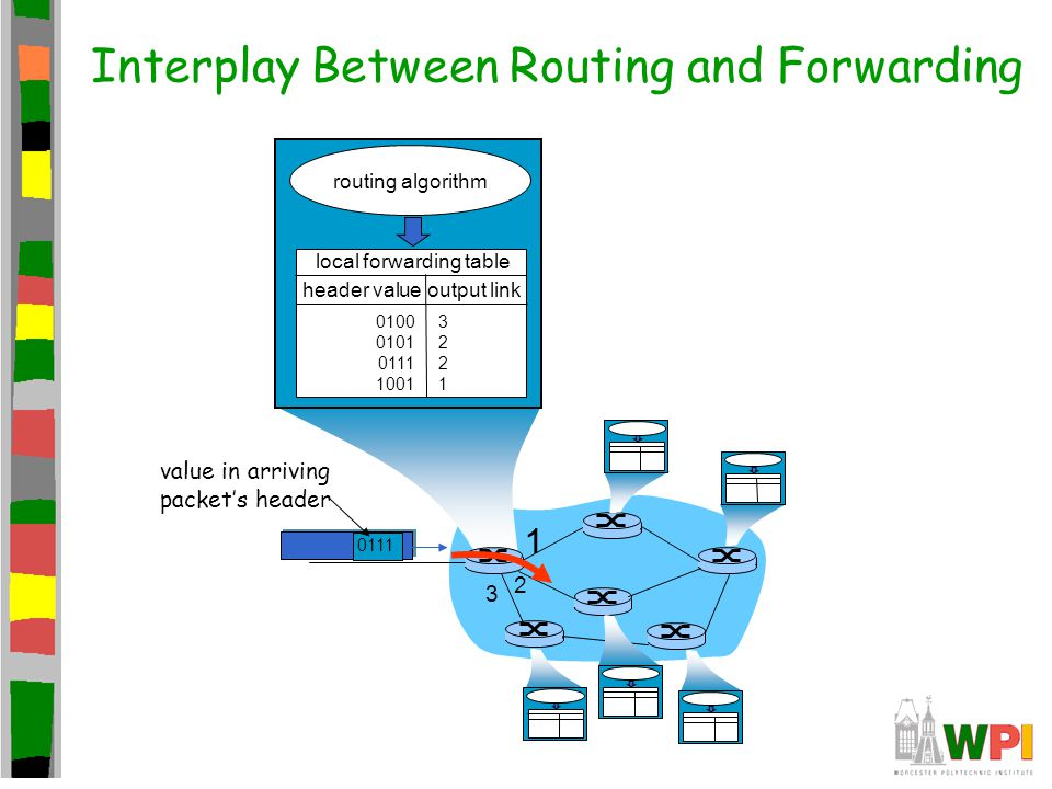 1 2 3 0111 value in arriving packet's header routing algorithm local forwarding table header value output link 0100 0101 0111 1001 32213221 Interplay Between Routing and Forwarding