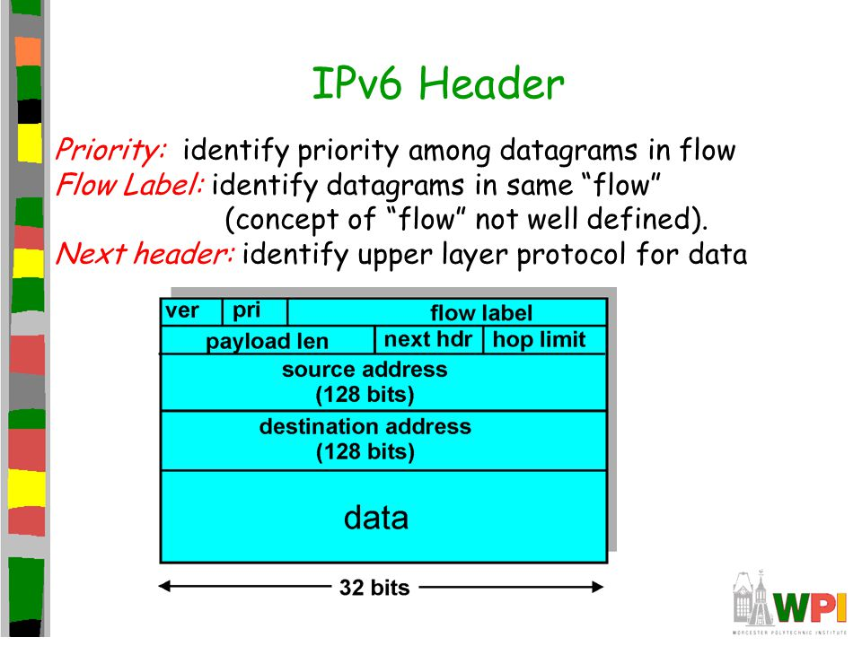 IPv6 Header Priority: identify priority among datagrams in flow Flow Label: identify datagrams in same flow (concept of flow not well defined).