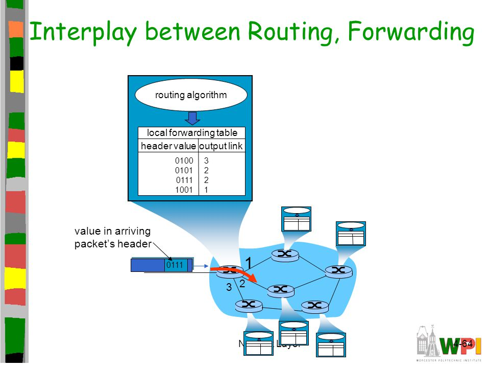 Network Layer4-64 1 2 3 0111 value in arriving packet's header routing algorithm local forwarding table header value output link 0100 0101 0111 1001 3