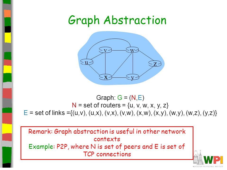 u y x wv z Graph: G = (N,E) N = set of routers = {u, v, w, x, y, z} E = set of links ={(u,v), (u,x), (v,x), (v,w), (x,w), (x,y), (w,y), (w,z), (y,z)}