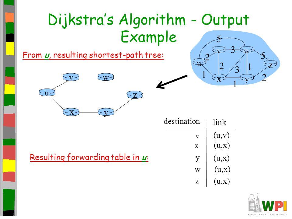 Dijkstra's Algorithm - Output Example u y x wv z From u, resulting shortest-path tree: v x y w z (u,v) (u,x) destination link Resulting forwarding table in u: u y x wv z 2 2 1 3 1 1 2 5 3 5