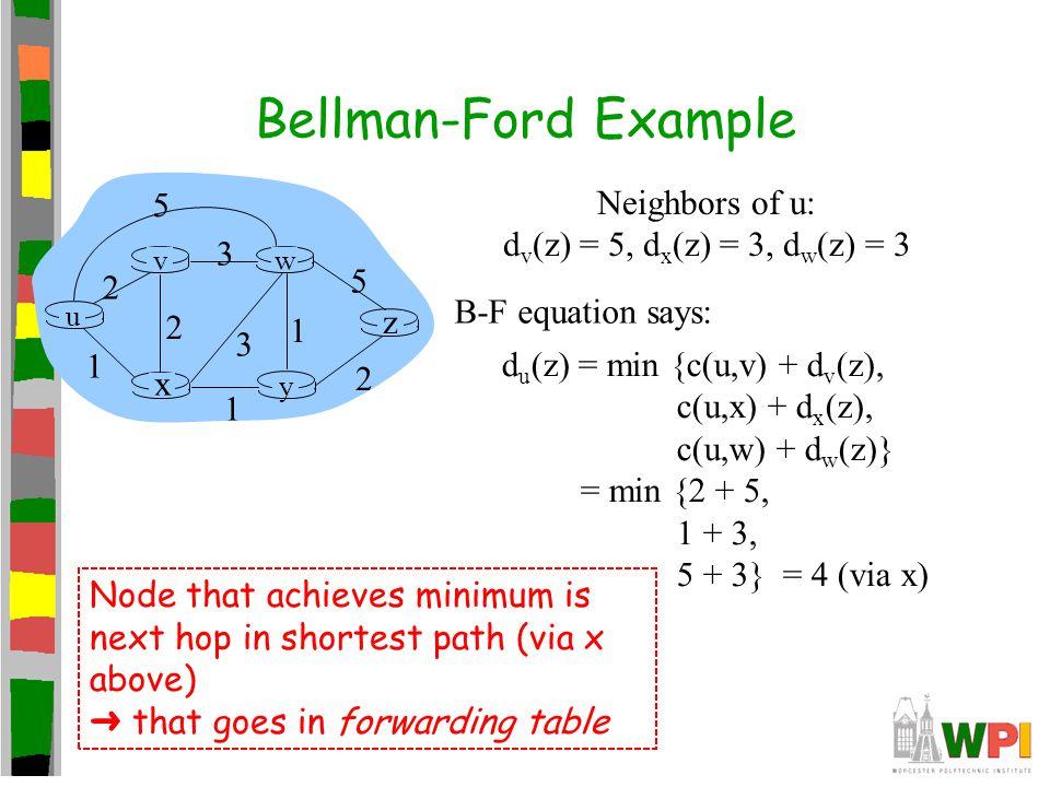 Bellman-Ford Example u y x wv z 2 2 1 3 1 1 2 5 3 5 Neighbors of u: d v (z) = 5, d x (z) = 3, d w (z) = 3 d u (z) = min {c(u,v) + d v (z), c(u,x) + d