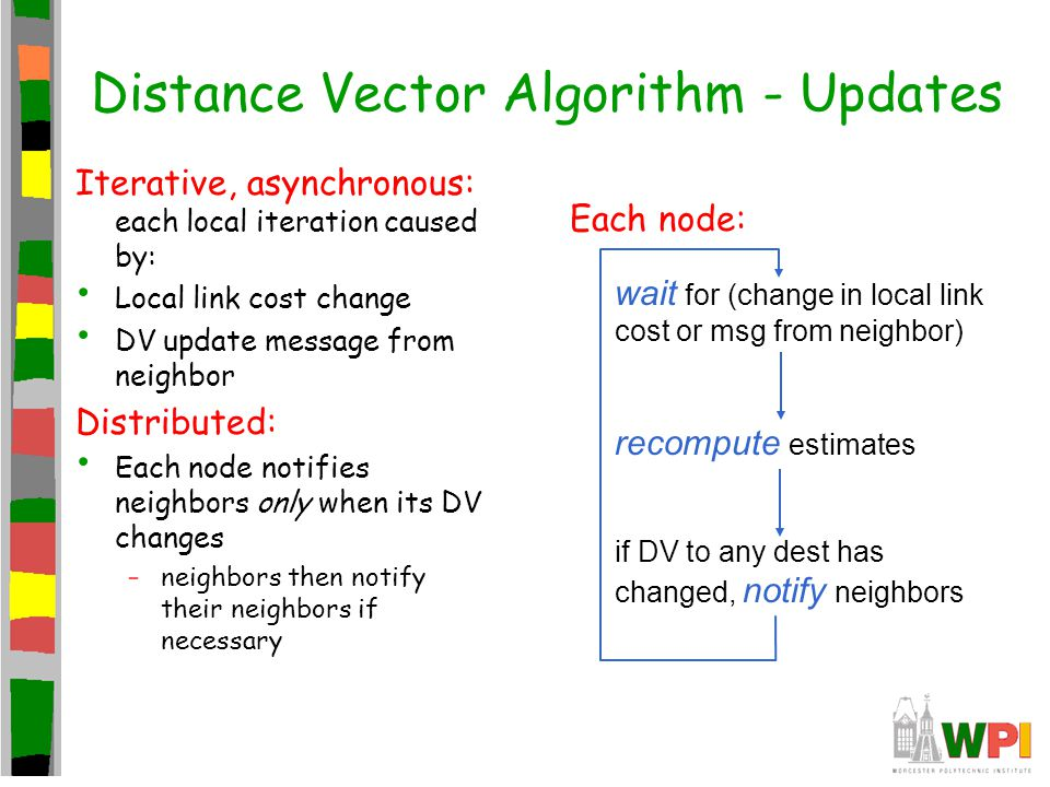 Distance Vector Algorithm - Updates Iterative, asynchronous: each local iteration caused by: Local link cost change DV update message from neighbor Di
