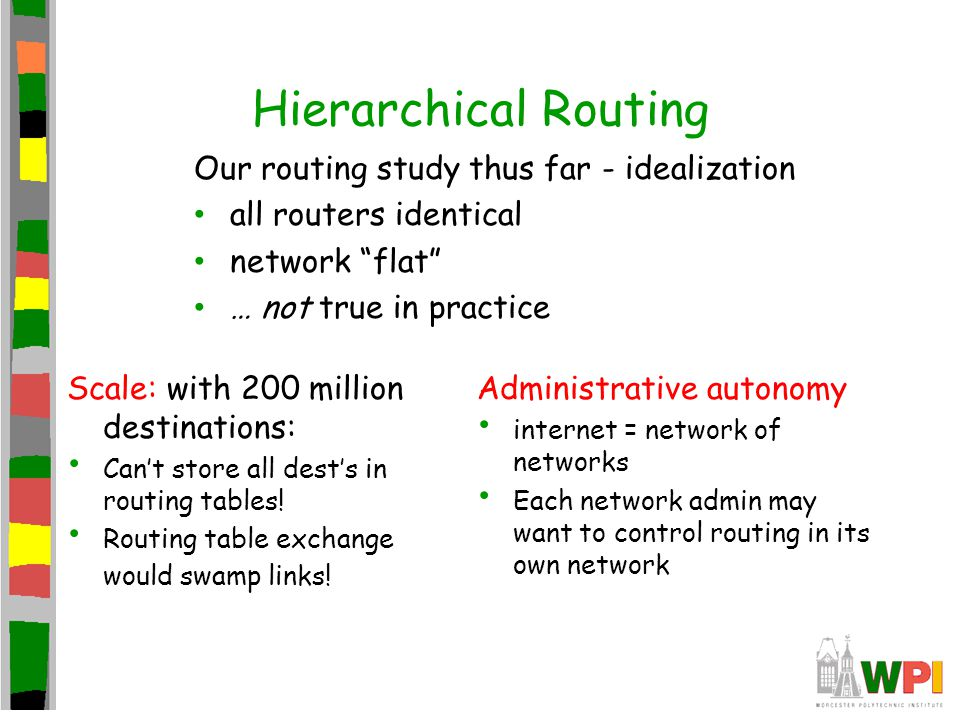 Hierarchical Routing Scale: with 200 million destinations: Can't store all dest's in routing tables! Routing table exchange would swamp links! Adminis