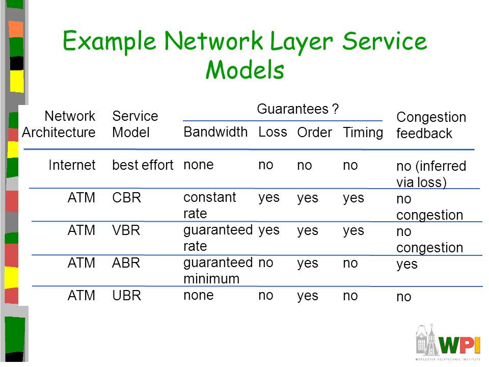 Example Network Layer Service Models Network Architecture Internet ATM Service Model best effort CBR VBR ABR UBR Bandwidth none constant rate guaranteed rate guaranteed minimum none Loss no yes no Order no yes Timing no yes no Congestion feedback no (inferred via loss) no congestion no congestion yes no Guarantees ?