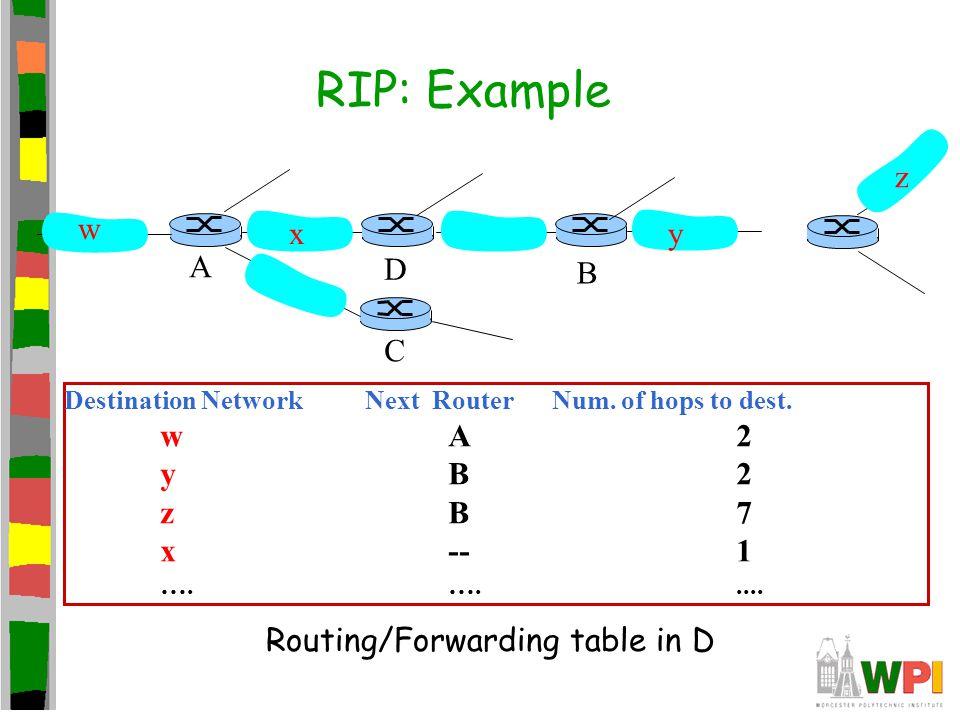 RIP: Example Destination Network Next Router Num.of hops to dest.