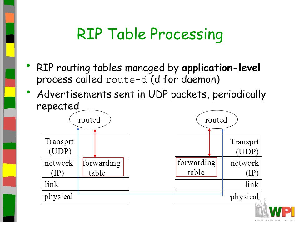 RIP Table Processing RIP routing tables managed by application-level process called route-d (d for daemon) Advertisements sent in UDP packets, periodi