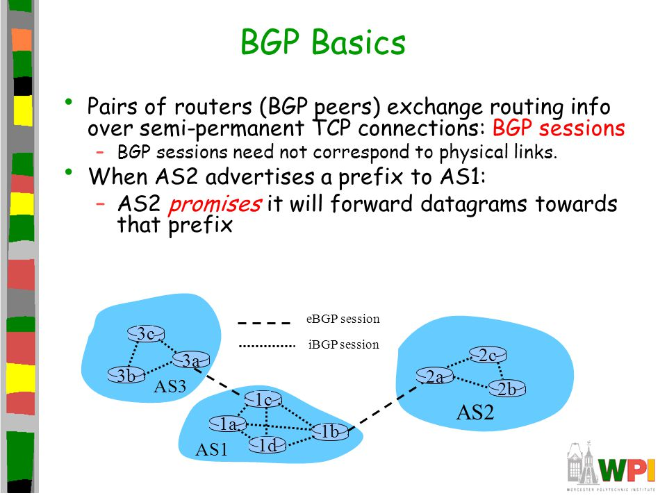 BGP Basics Pairs of routers (BGP peers) exchange routing info over semi-permanent TCP connections: BGP sessions –BGP sessions need not correspond to p