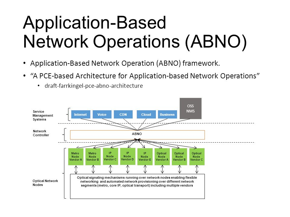 Application-Based Network Operation (ABNO) Standardized components and co-operation.