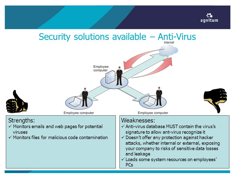Security solutions available – Anti-Virus Weaknesses: Anti-virus database MUST contain the virus's signature to allow ant-virus recognize it Doesn't o
