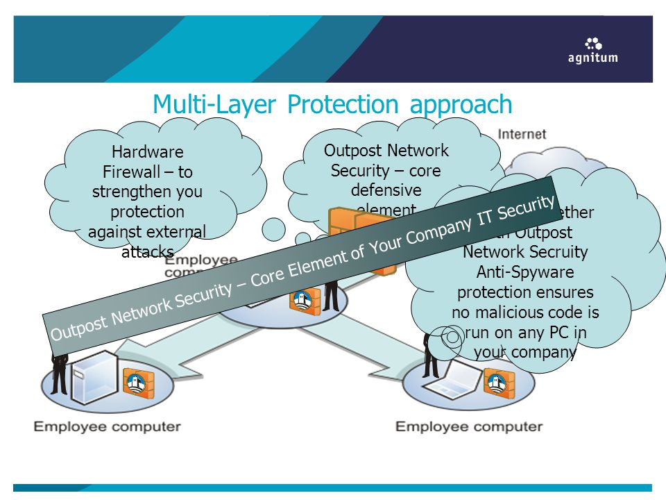 Multi-Layer Protection approach Outpost Network Security – core defensive element Hardware Firewall – to strengthen you protection against external attacks Anti-Virus together with Outpost Network Secruity Anti-Spyware protection ensures no malicious code is run on any PC in your company Outpost Network Security – Core Element of Your Company IT Security