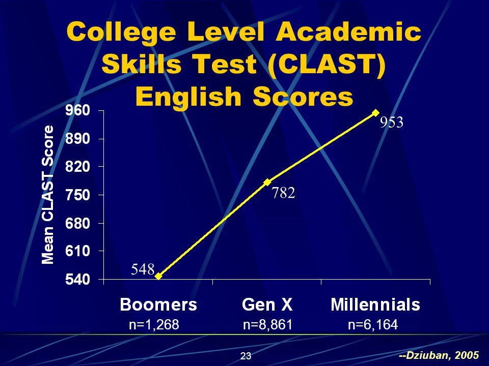 23 College Level Academic Skills Test (CLAST) English Scores 548 782 953 n=1,268n=8,861n=6,164 --Dziuban, 2005
