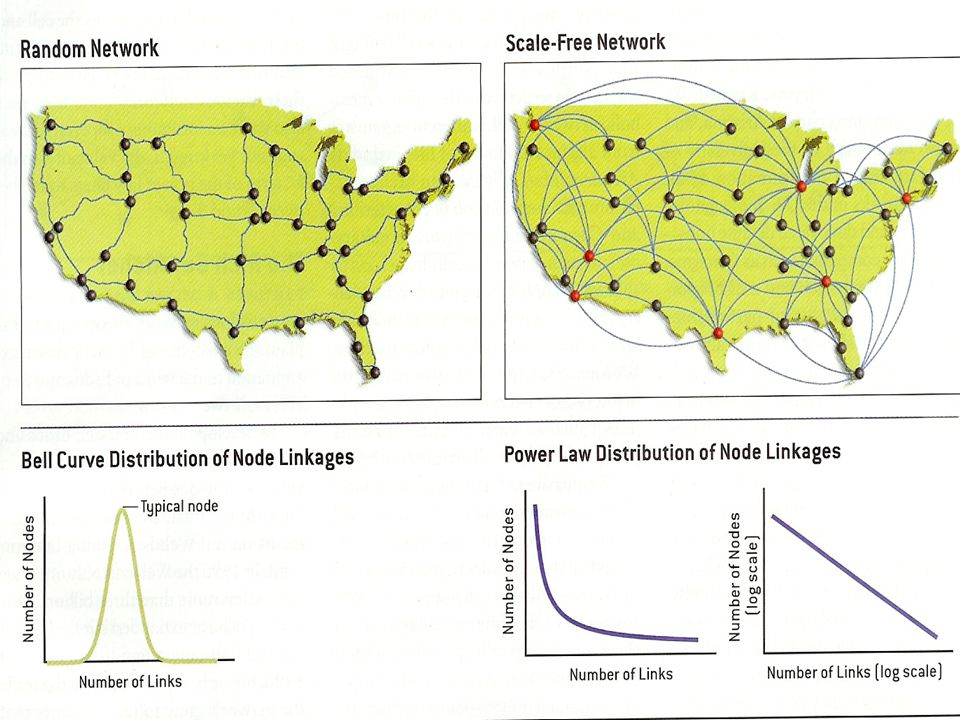12 Random vs.Scale Free Nets Examples: The network of land roads in US is approximately a random network with a bell shaped connectivity distribution In contrast the airports in US form a scale free network with several hubs connecting large number of airports.