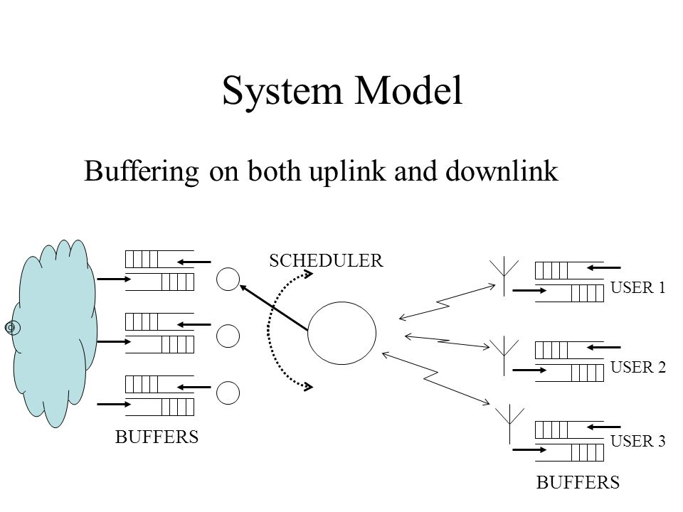System Model Buffering on both uplink and downlink USER 1 USER 2 USER 3 SCHEDULER BUFFERS