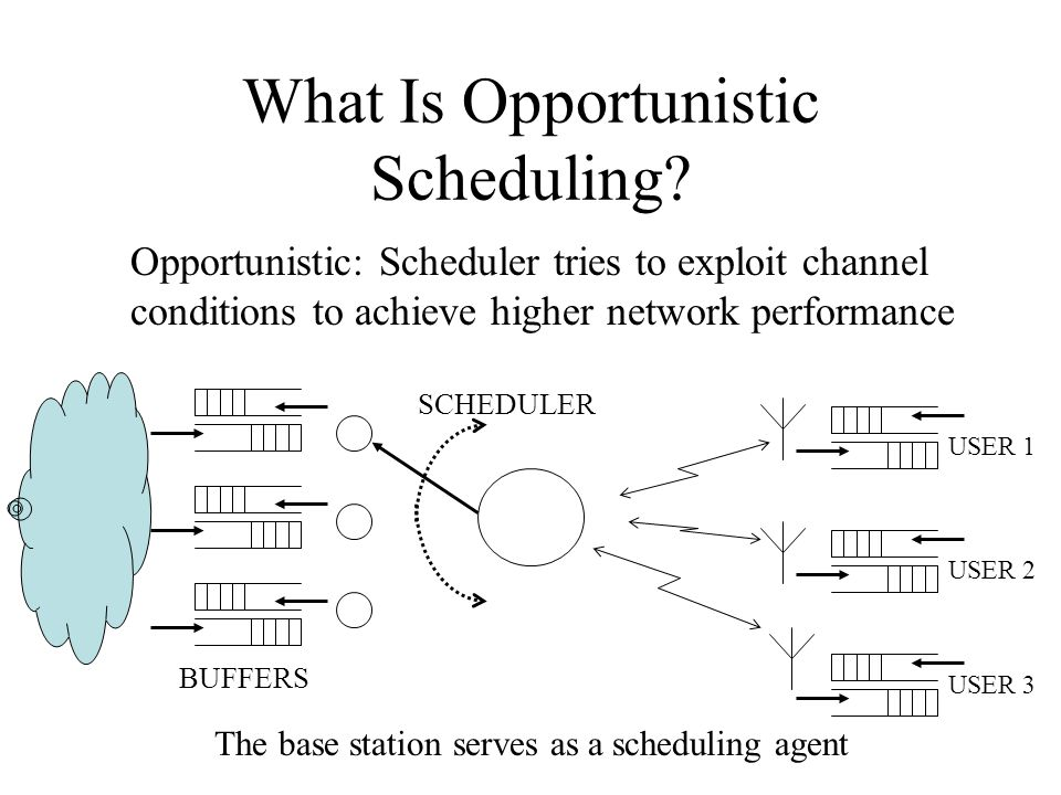 What Is Opportunistic Scheduling? Opportunistic: Scheduler tries to exploit channel conditions to achieve higher network performance USER 1 USER 2 USE