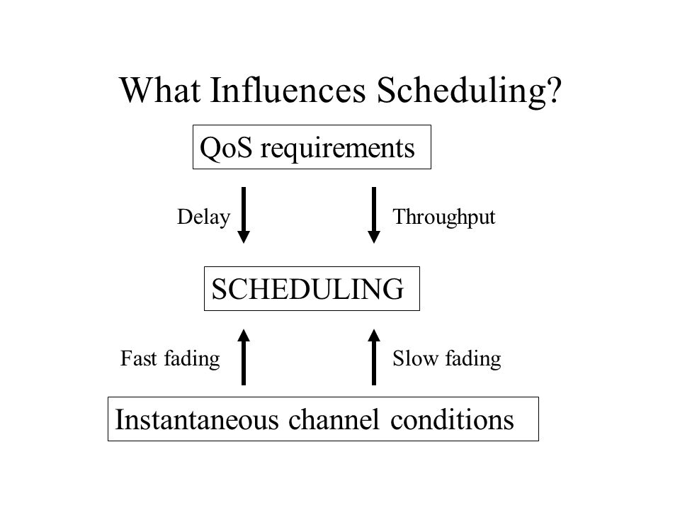 What Influences Scheduling? Instantaneous channel conditions QoS requirements SCHEDULING DelayThroughput Fast fadingSlow fading