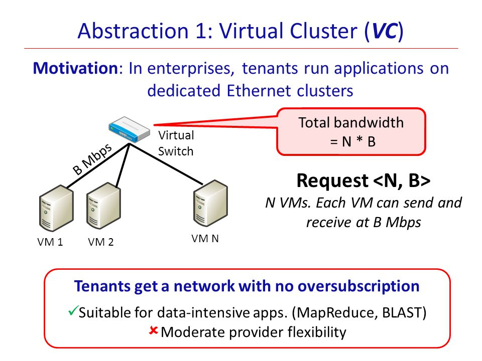 Abstraction 1: Virtual Cluster (VC) Motivation: In enterprises, tenants run applications on dedicated Ethernet clusters Request N VMs. Each VM can sen